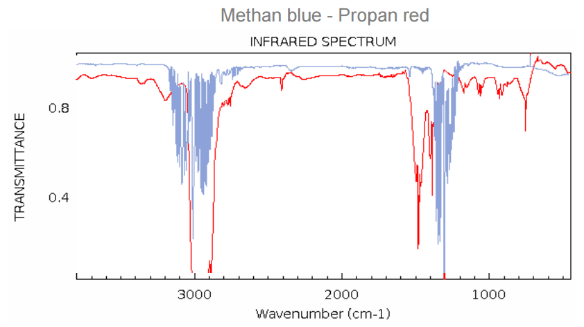 Methan-Propan-Absorption