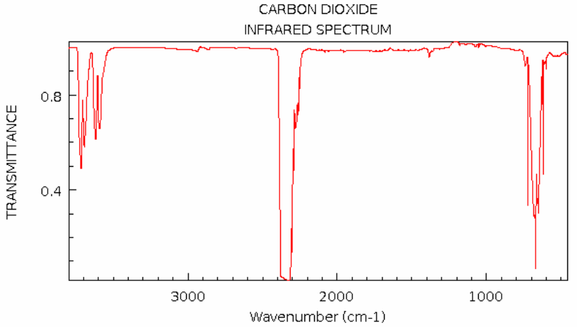 carbon-dioxide-absorbtion